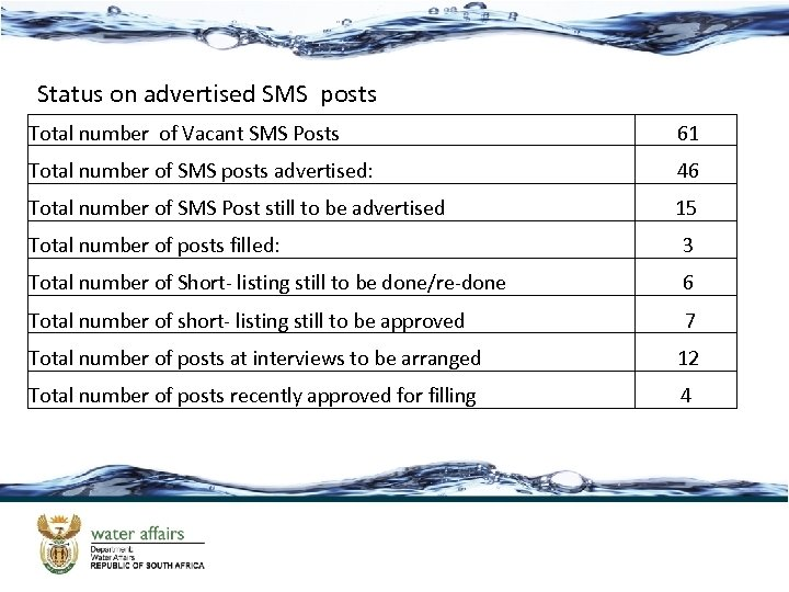 Status on advertised SMS posts Total number of Vacant SMS Posts 61 Total