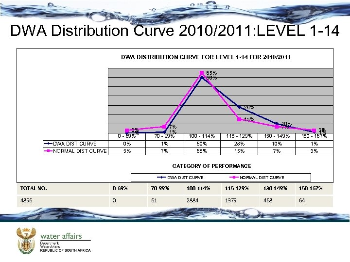 DWA Distribution Curve 2010/2011: LEVEL 1 -14 DWA DISTRIBUTION CURVE FOR LEVEL 1 -14