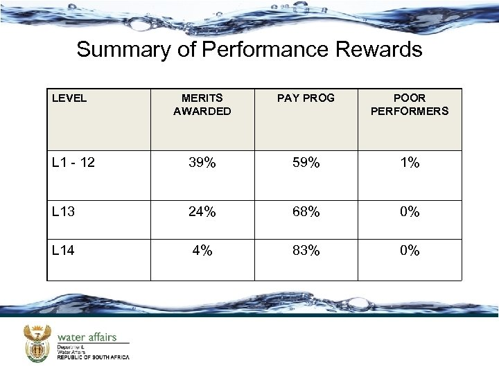 Summary of Performance Rewards LEVEL MERITS AWARDED PAY PROG POOR PERFORMERS L 1 -