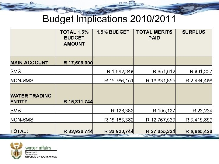 Budget Implications 2010/2011 MAIN ACCOUNT TOTAL 1. 5% BUDGET AMOUNT 1. 5% BUDGET R