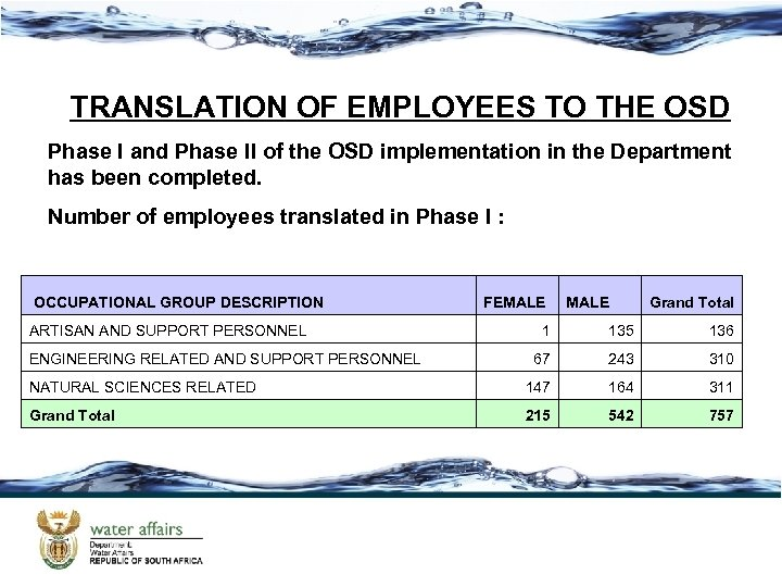 TRANSLATION OF EMPLOYEES TO THE OSD Phase I and Phase II of the OSD