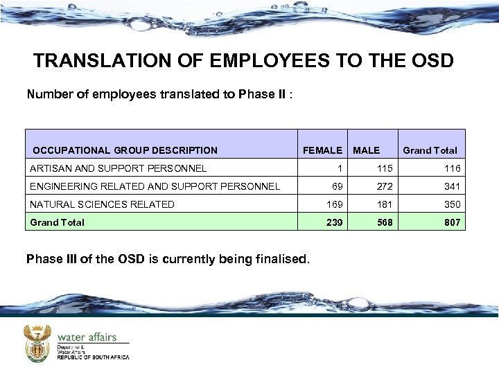 TRANSLATION OF EMPLOYEES TO THE OSD Number of employees translated to Phase II :