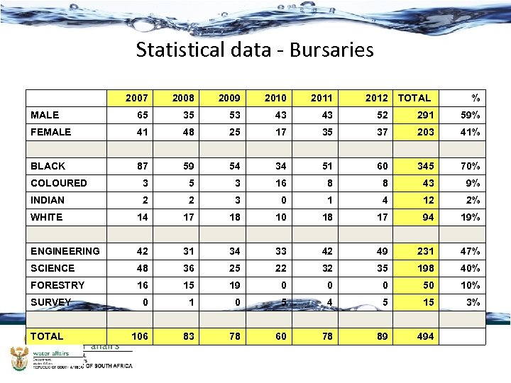 Statistical data - Bursaries 2007 2008 2009 2010 2011 2012 MALE 65 35 53