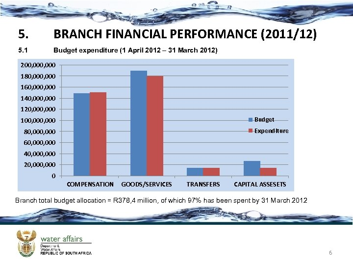 5. BRANCH FINANCIAL PERFORMANCE (2011/12) 5. 1 Budget expenditure (1 April 2012 – 31