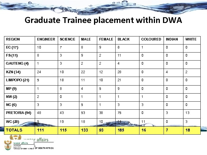 Graduate Trainee placement within DWA REGION ENGINEER SCIENCE MALE FEMALE BLACK COLOURED INDIAN WHITE