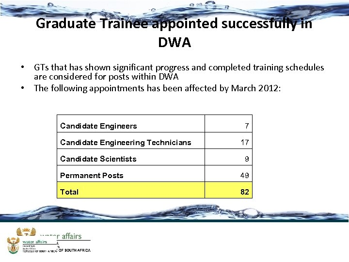 Graduate Trainee appointed successfully in DWA • GTs that has shown significant progress and