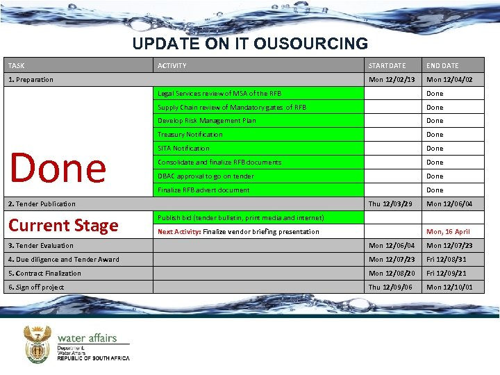 UPDATE ON IT OUSOURCING TASK ACTIVITY END DATE Mon 12/02/13 1. Preparation STARTDATE Mon