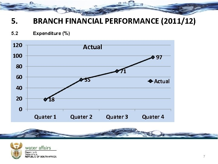 5. BRANCH FINANCIAL PERFORMANCE (2011/12) 5. 2 Expenditure (%) 120 Actual 100 97 80