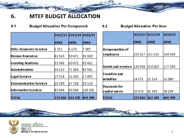 6. MTEF BUDGET ALLOCATION 6. 1 Budget Allocation Per Component 6. 2 Budget Allocation