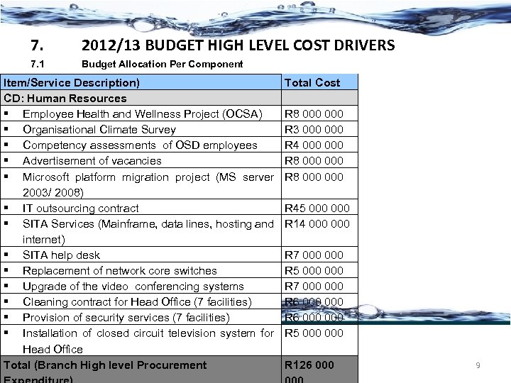 7. 2012/13 BUDGET HIGH LEVEL COST DRIVERS 7. 1 Budget Allocation Per Component Item/Service