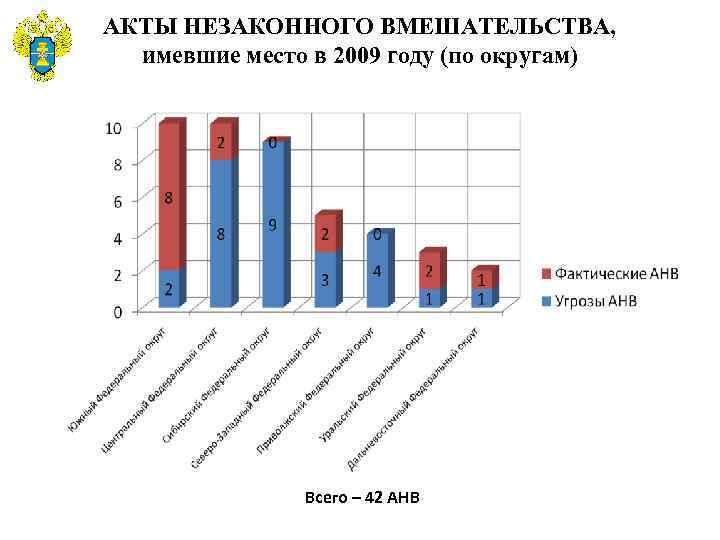 АКТЫ НЕЗАКОННОГО ВМЕШАТЕЛЬСТВА, имевшие место в 2009 году (по округам) Всего – 42 АНВ