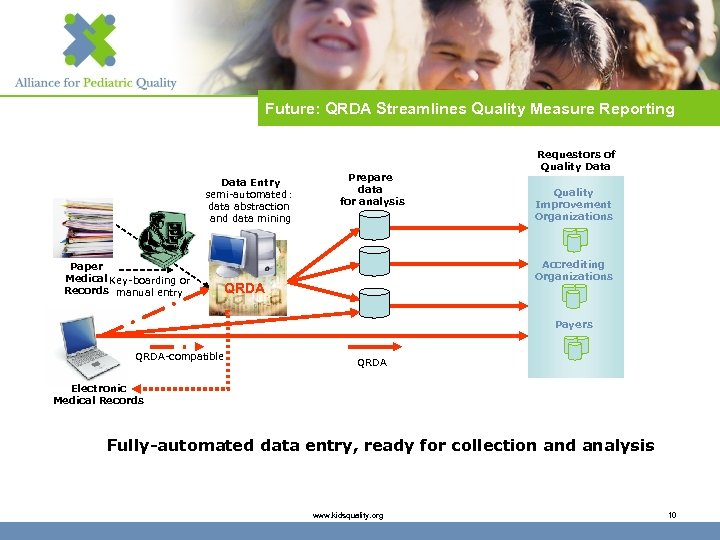 Future: QRDA Streamlines Quality Measure Reporting Data Entry semi-automated: data abstraction and data mining