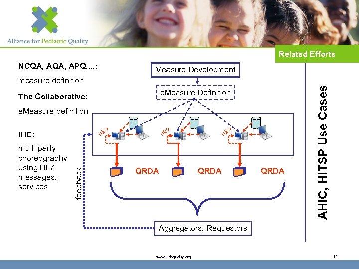 Related Efforts NCQA, APQ. . : Measure Development e. Measure Definition The Collaborative: e.