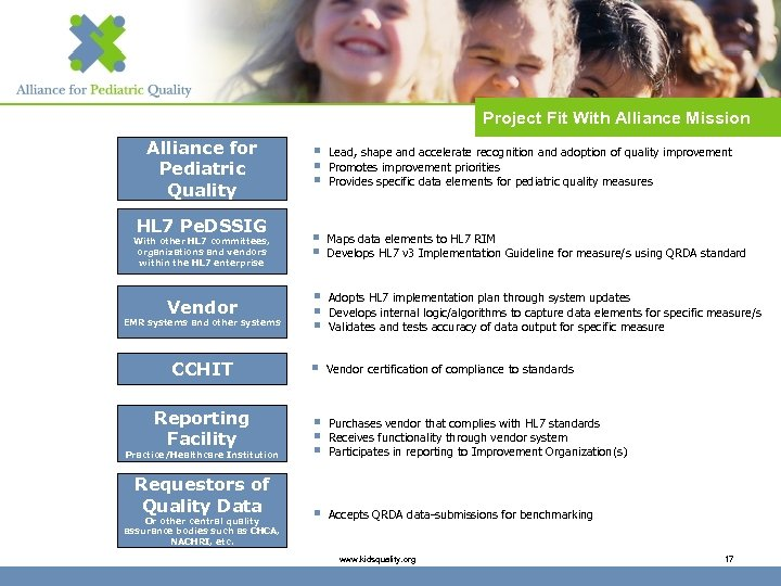 Project Fit With Alliance Mission Alliance for Pediatric Quality § § § Lead, shape