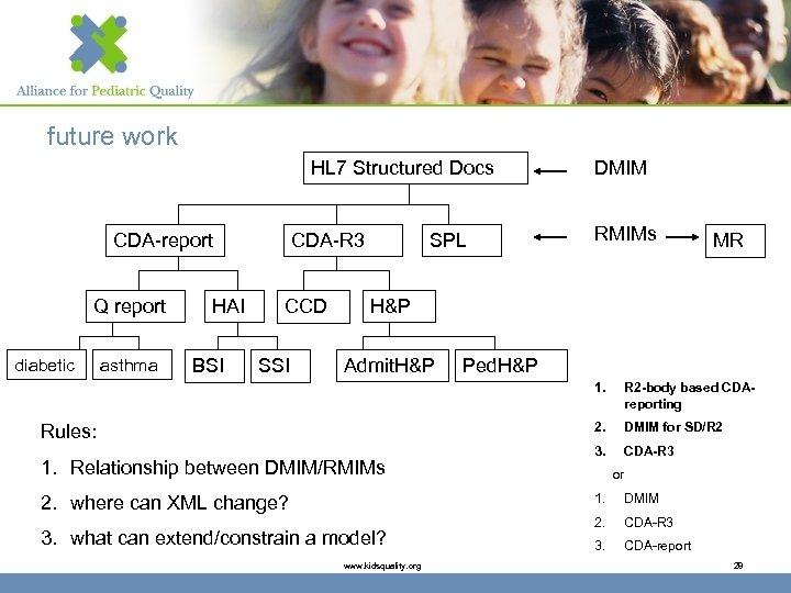 future work HL 7 Structured Docs CDA-report Q report diabetic asthma HAI BSI CDA-R