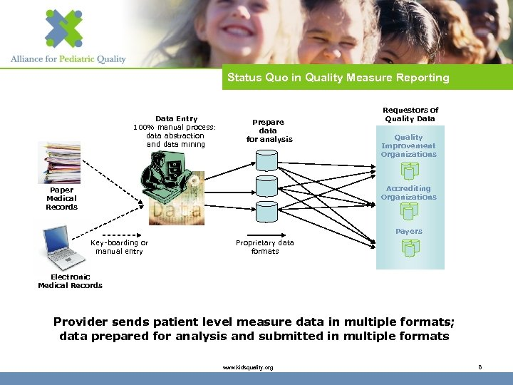 Status Quo in Quality Measure Reporting Data Entry 100% manual process: data abstraction and
