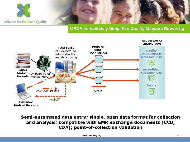 QRDA Immediately Simplifies Quality Measure Reporting Data Entry semi-automated: data abstraction and data mining