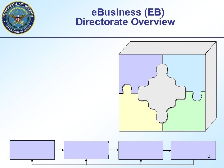 e. Business (EB) Directorate Overview 14