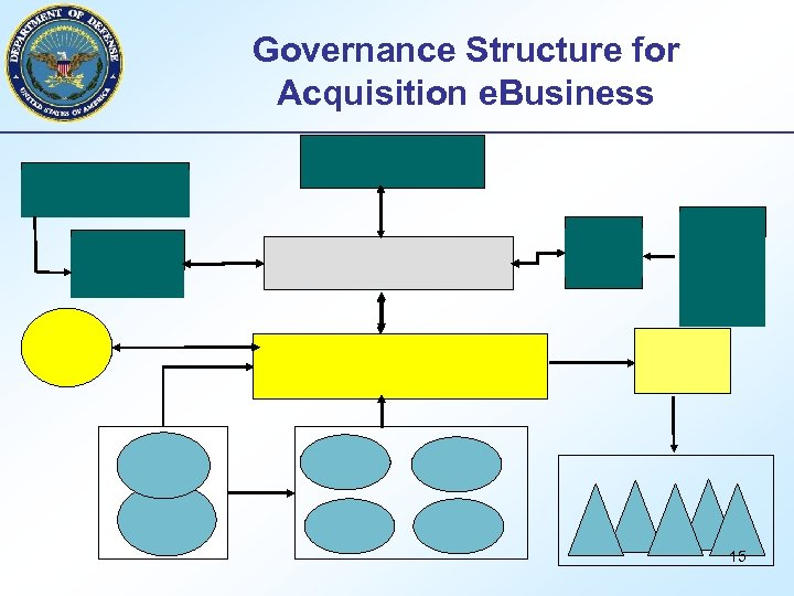 Governance Structure for Acquisition e. Business 15