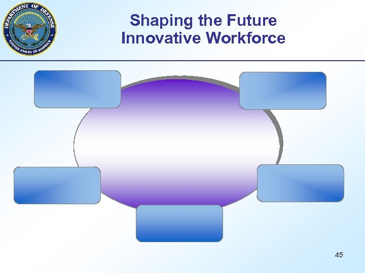Shaping the Future Innovative Workforce 45