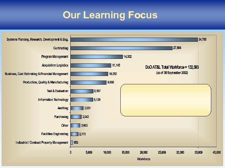 Our Learning Focus