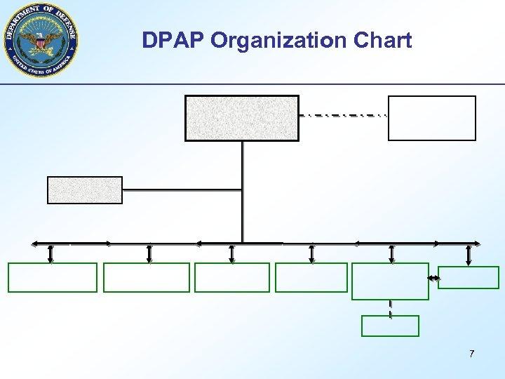 DPAP Organization Chart 7