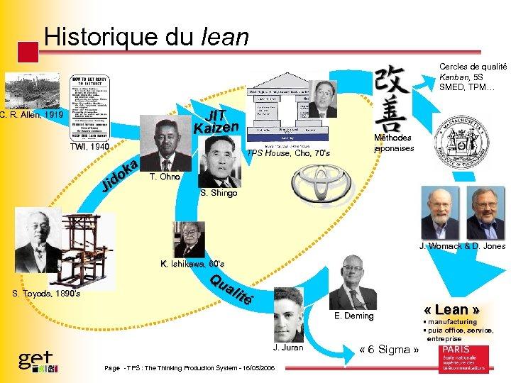 Historique du lean Cercles de qualité Kanban, 5 S SMED, TPM… JIT Kaizen C.