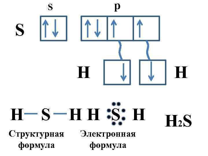 p S S H H S Структурная формула HH S H Электронная формула H