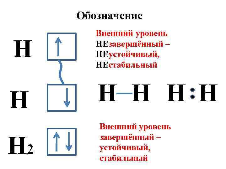 Обозначение Н Н Н 2 Внешний уровень НЕзавершённый – НЕустойчивый, НЕстабильный Н Н Внешний