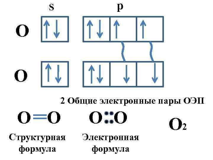 p S О О 2 Общие электронные пары ОЭП О О Структурная формула Электронная