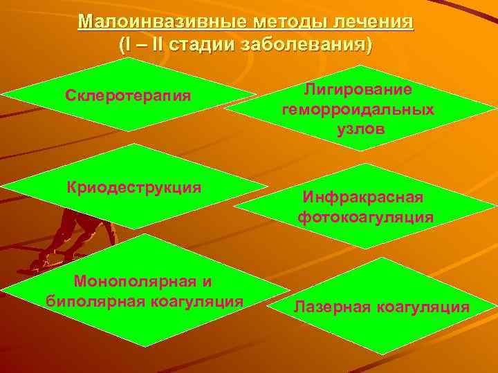 Малоинвазивные методы лечения (I – II стадии заболевания) Склеротерапия Криодеструкция Монополярная и биполярная коагуляция