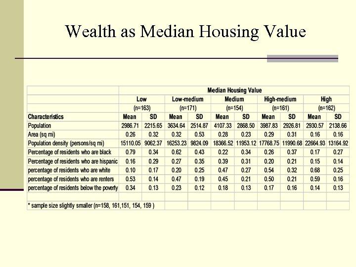Wealth as Median Housing Value