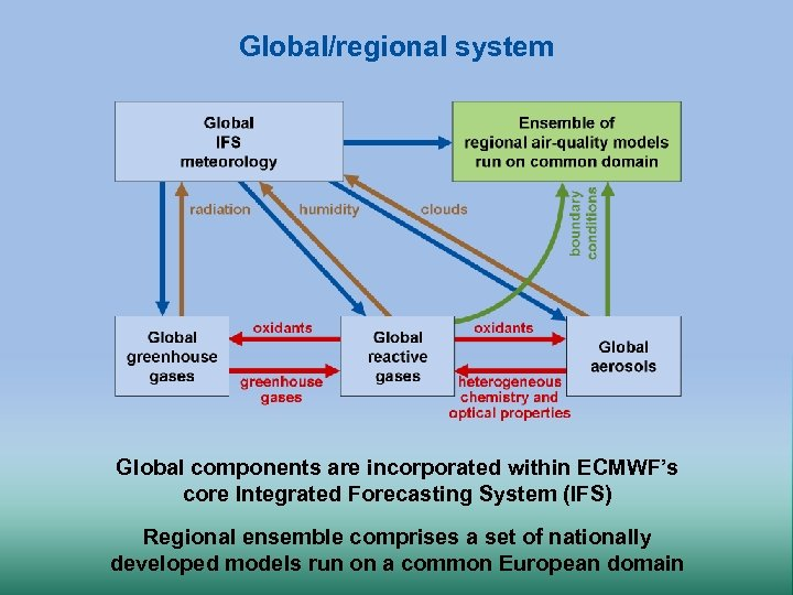 Global/regional system Global components are incorporated within ECMWF's core Integrated Forecasting System (IFS) Regional
