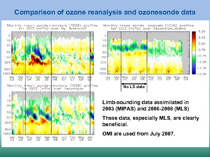 Comparison of ozone reanalysis and ozonesonde data No LS data Limb-sounding data assimilated in