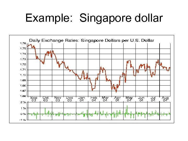 Example: Singapore dollar