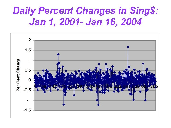 Daily Percent Changes in Sing$: Jan 1, 2001 - Jan 16, 2004