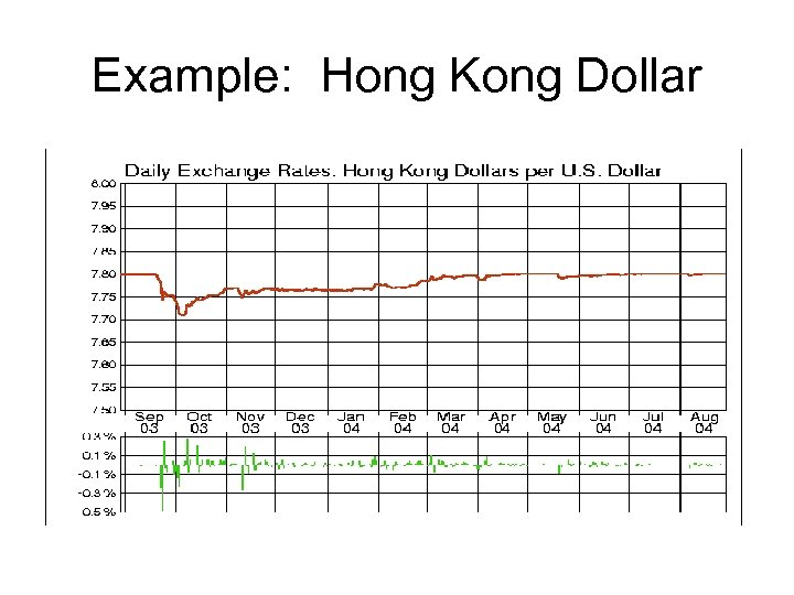 Example: Hong Kong Dollar