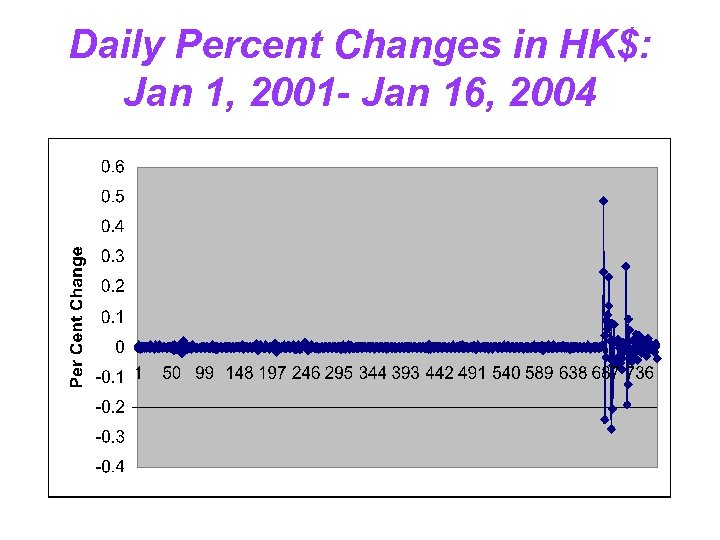 Daily Percent Changes in HK$: Jan 1, 2001 - Jan 16, 2004