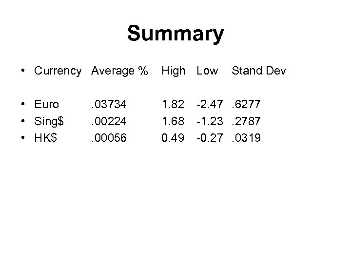 Summary • Currency Average % High Low • Euro • Sing$ • HK$ 1.