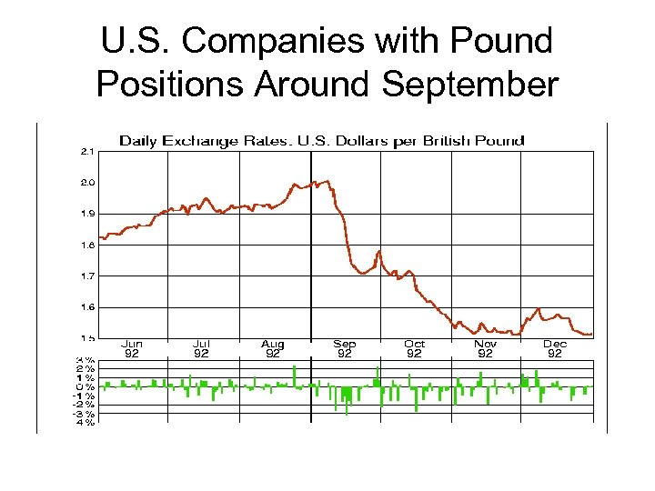 U. S. Companies with Pound Positions Around September