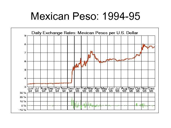 Mexican Peso: 1994 -95