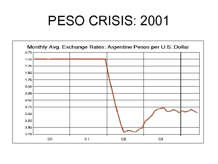 PESO CRISIS: 2001