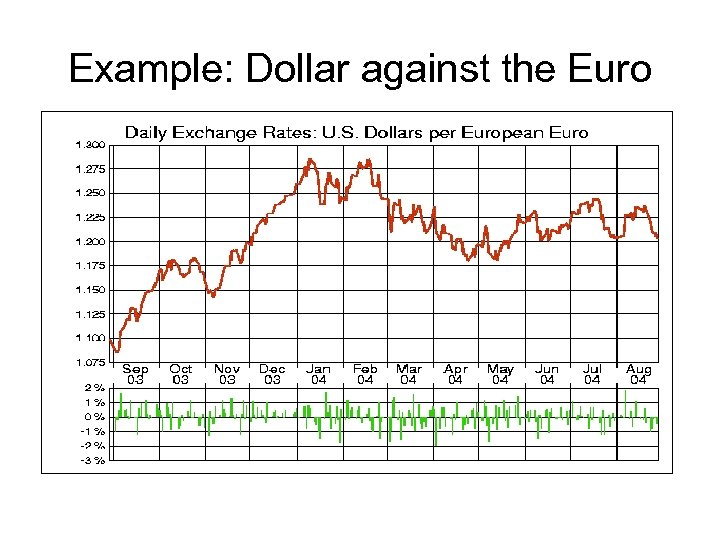 Example: Dollar against the Euro