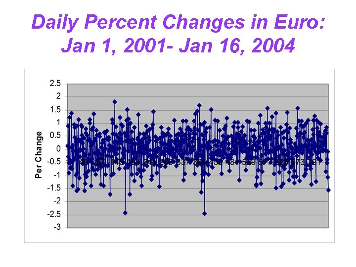 Daily Percent Changes in Euro: Jan 1, 2001 - Jan 16, 2004