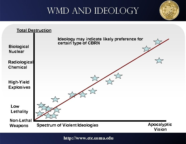 WMD and ideology Total Destruction Biological Nuclear Ideology may indicate likely preference for certain