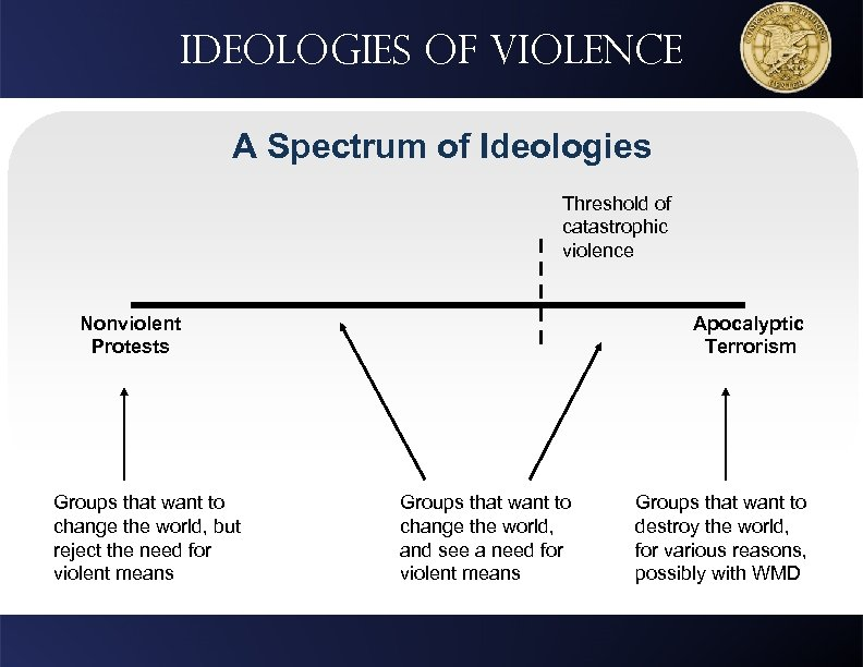 Ideologies of violence A Spectrum of Ideologies Threshold of catastrophic violence Nonviolent Protests Groups