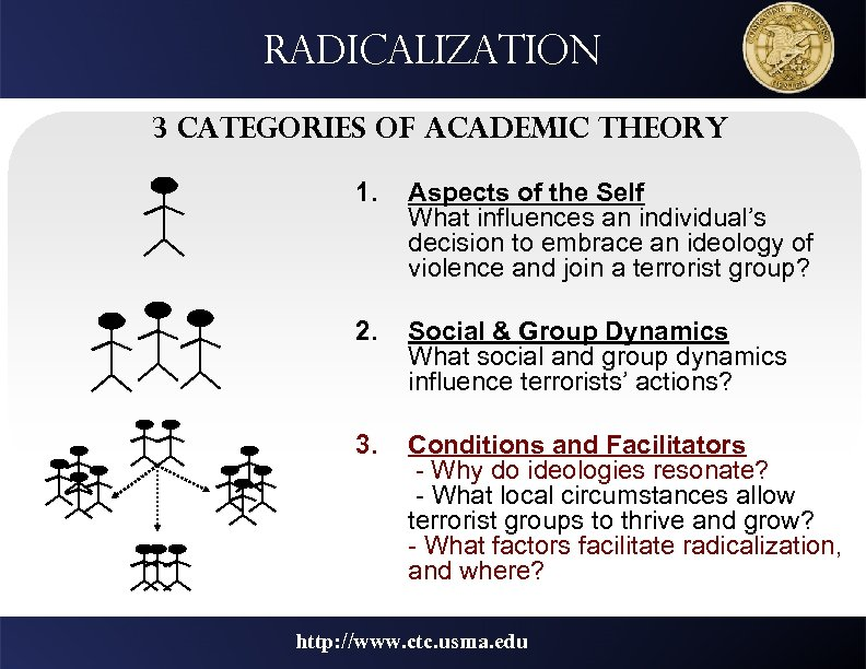 Radicalization 3 Categories of Academic Theory 1. Aspects of the Self What influences an