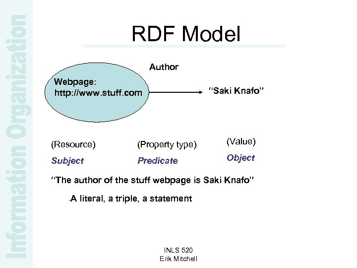 "RDF Model Author Webpage: http: //www. stuff. com ""Saki Knafo"" (Resource) (Property type) (Value)"