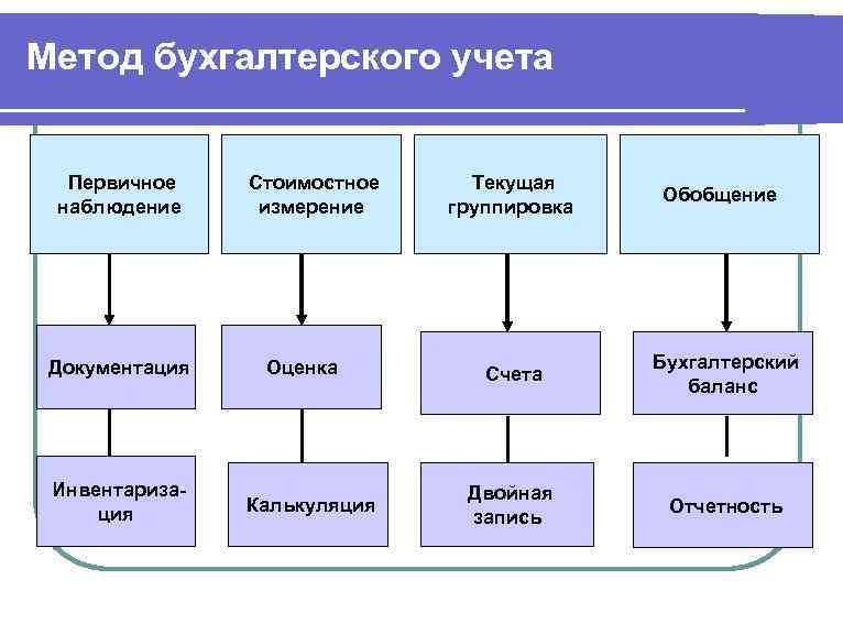 Выбор Метода Учета Материалов Шпаргалка