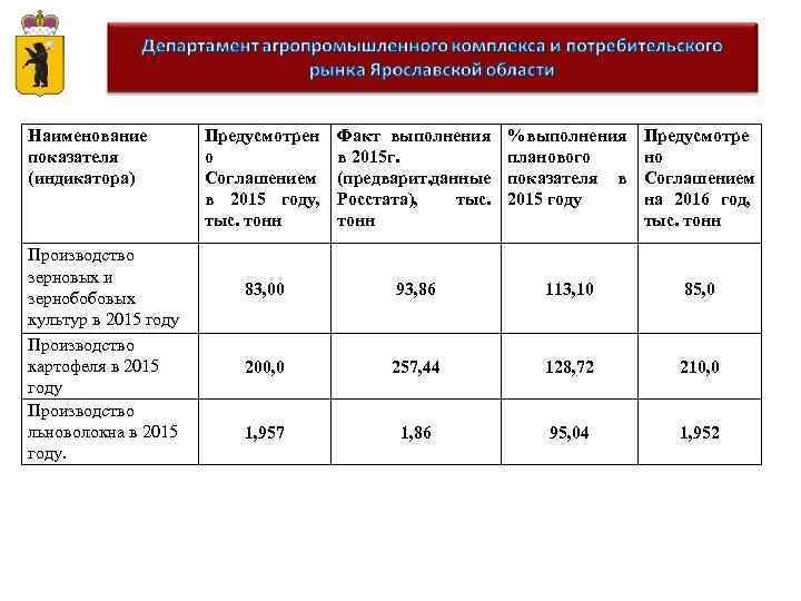 Наименование показателя (индикатора) Производство зерновых и зернобобовых культур в 2015 году Производство картофеля в